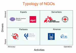 "How ""Public"" Is Public International Law? Towards a Typology of NGOs and Civil Society Actors"